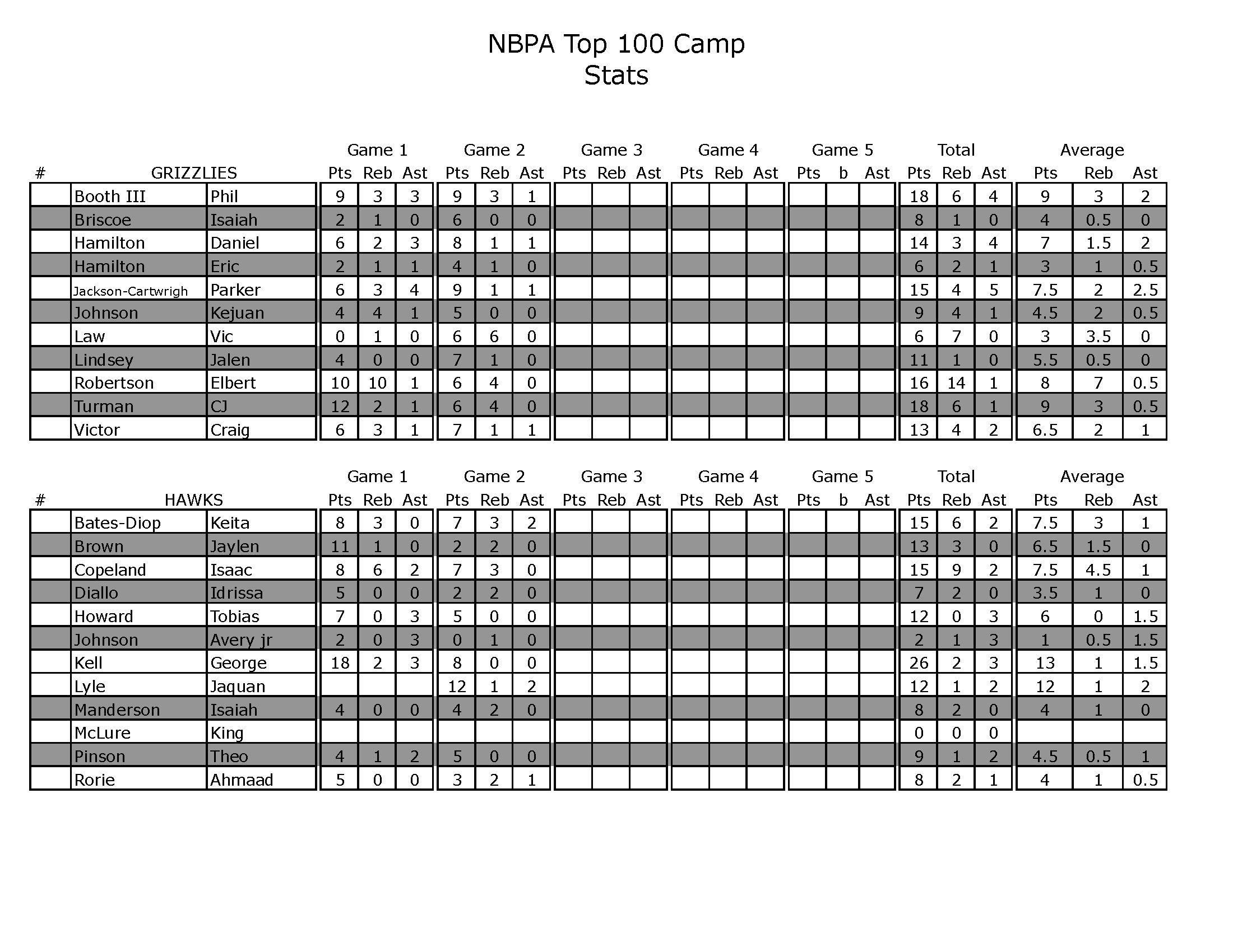 2013 Top100 Team Stats Day 1_Page_2