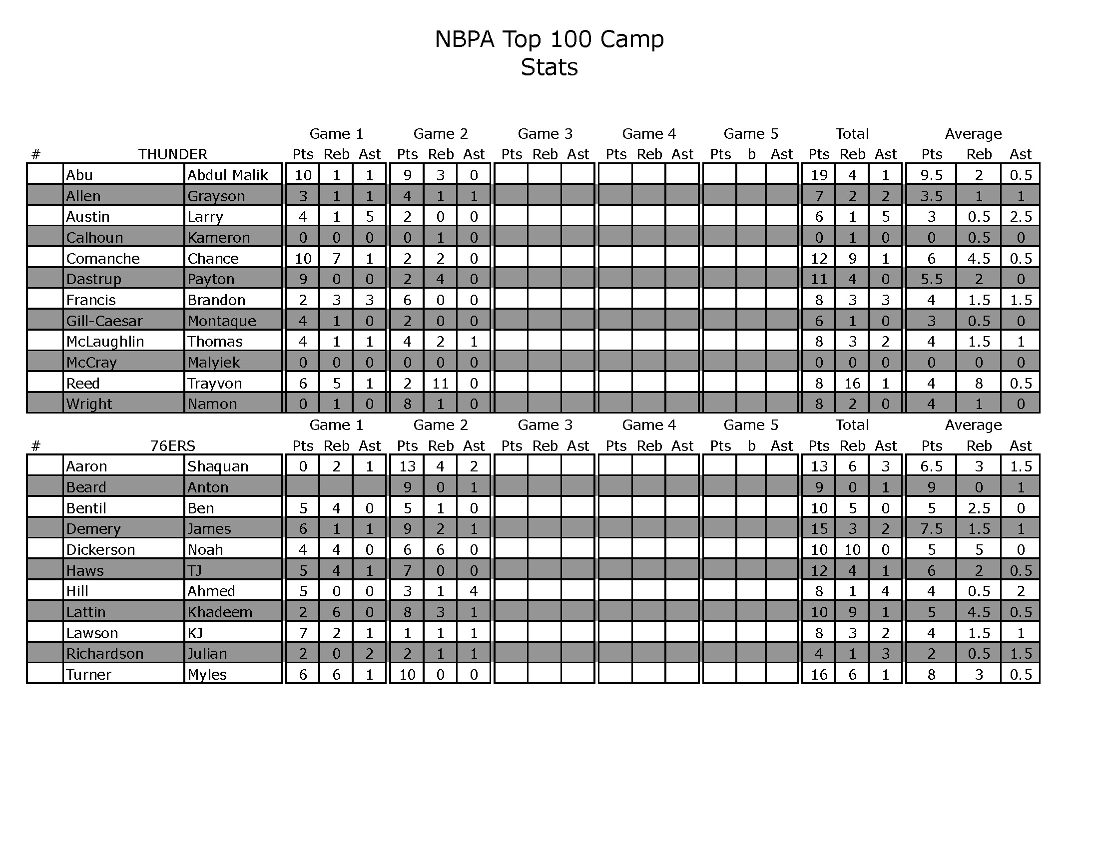 2013 Top100 Team Stats Day 1_Page_5
