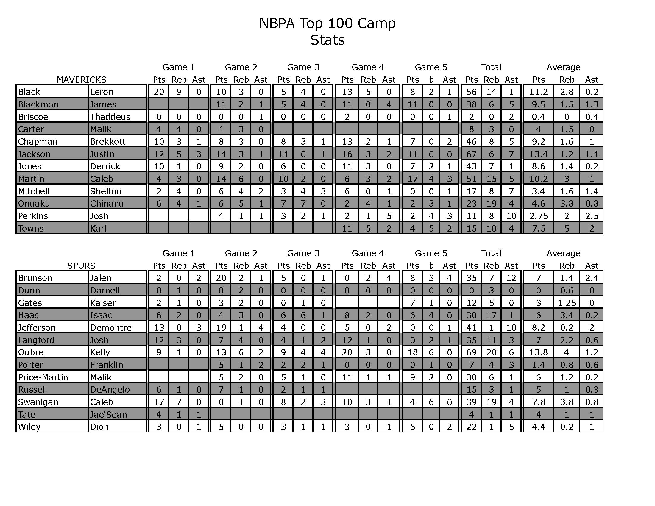 NBPA STATS FINAL_Page_4