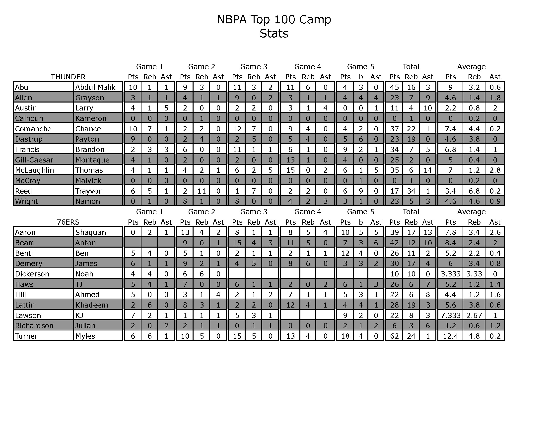 NBPA STATS FINAL_Page_5