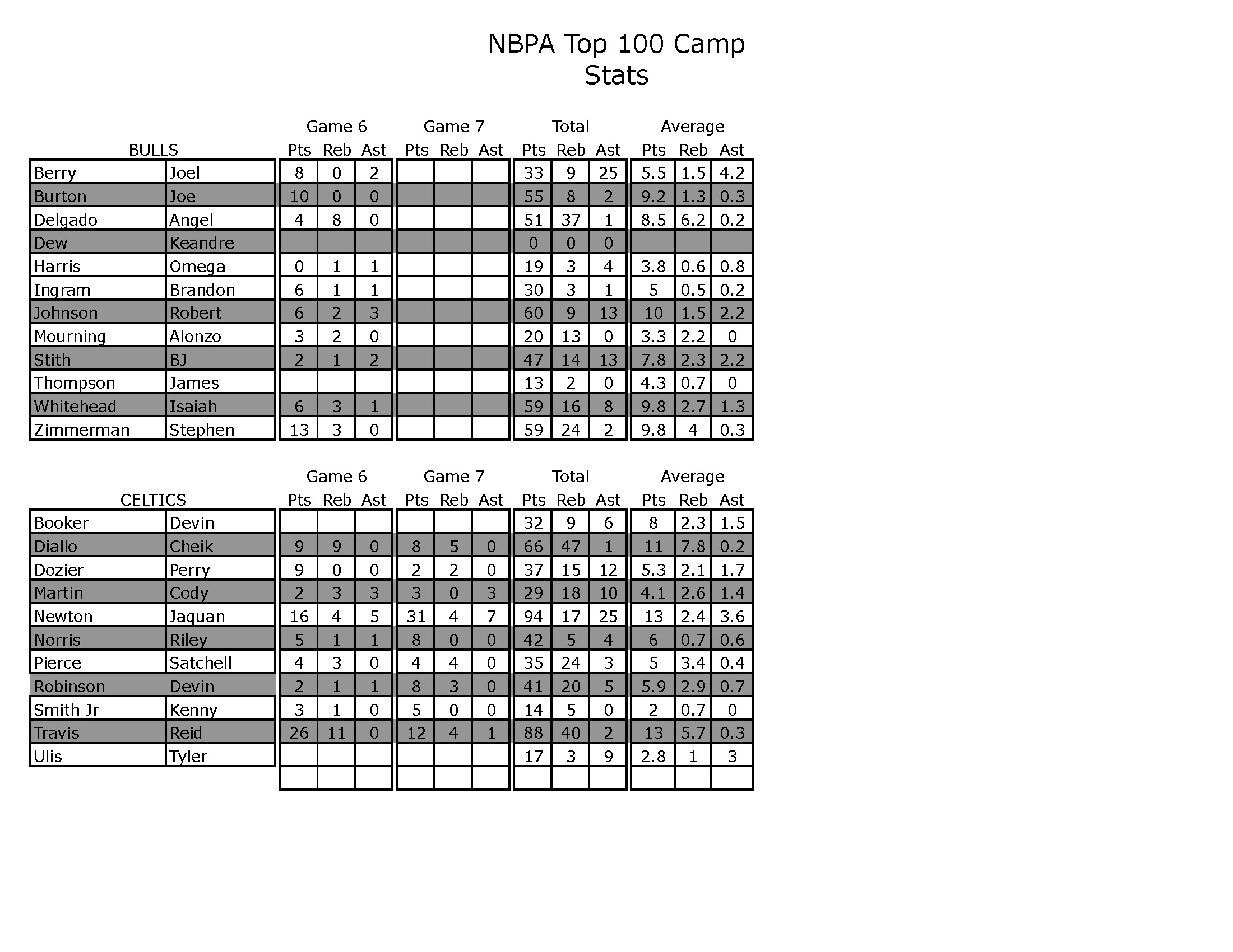 NBPA STATS FINAL_Page_7