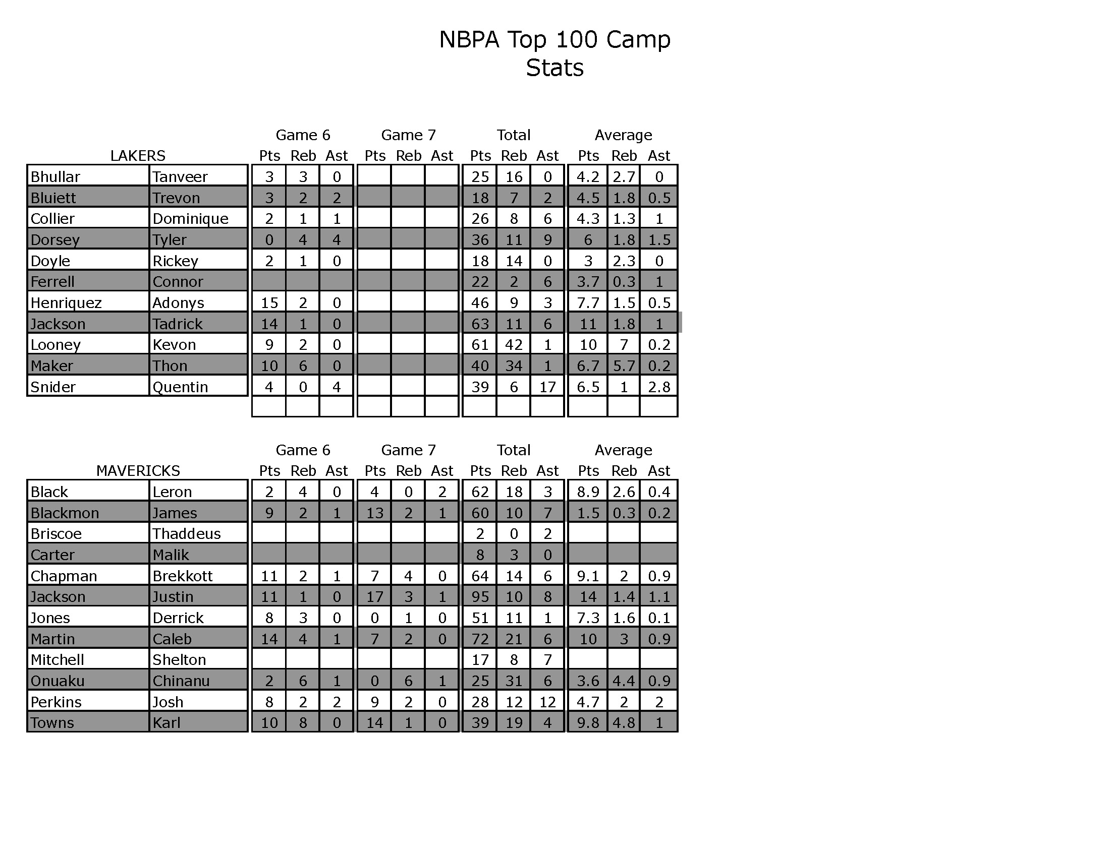 NBPA STATS FINAL_Page_8